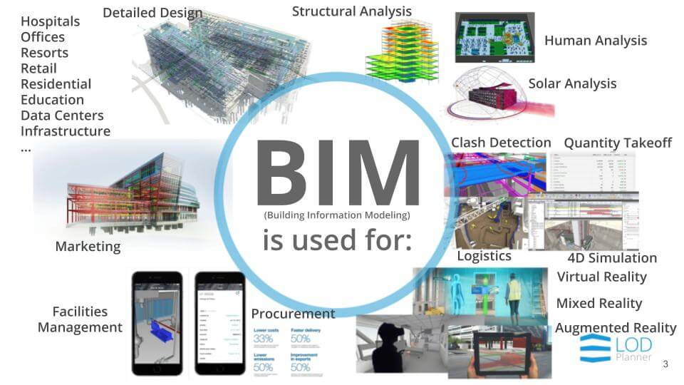 BIM Execution Plan BIM Uses