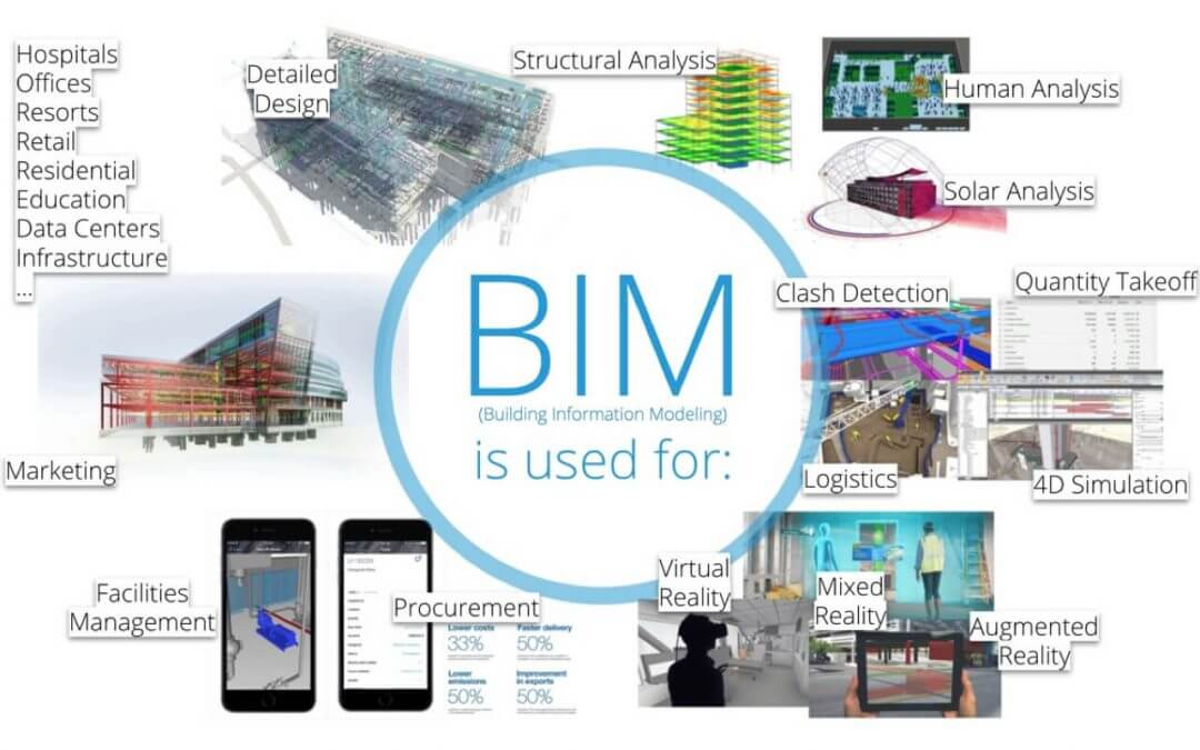What is BIM? | Building Information Modeling | LOD Planner