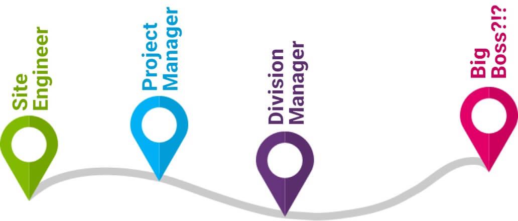 BIM Management Career Path