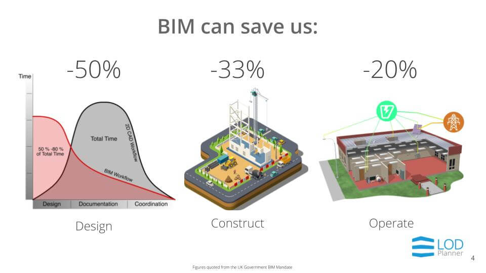 BIM Execution Plan Savings